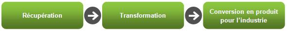 récupération-transformation-revalorisation-conversion